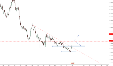 GBPZAR: GBPZAR long & short oppotunity