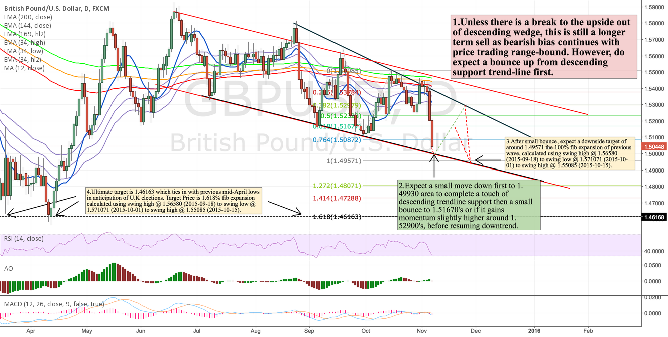 GBPUSD:Bearish bias in d-wedge to cont.Bounce first within range