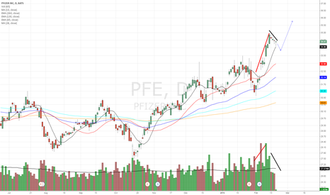 PFE: Pfizer takes a Breather for new Highs