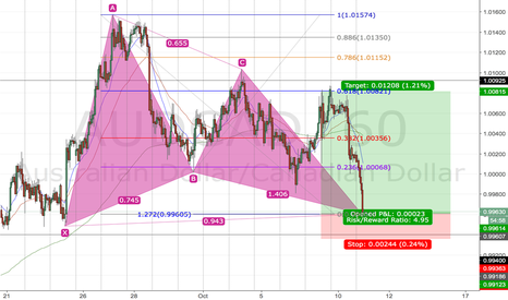 AUDCAD: Gartley pattern completion