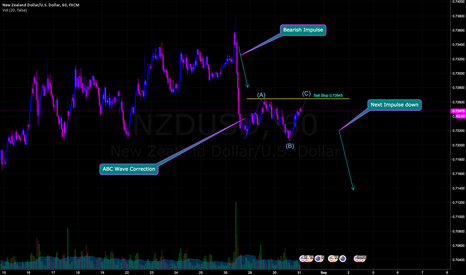 NZDUSD: NZD USD Corrective Structure
