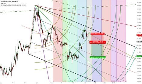 XAUUSD: Short on gold using fibinacci