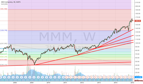 MMM: It is better not to trade MMM?