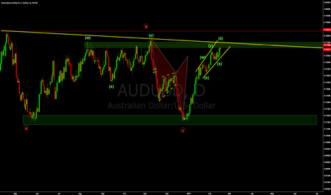 AUDUSD: AUDUSD - Possible short setup.