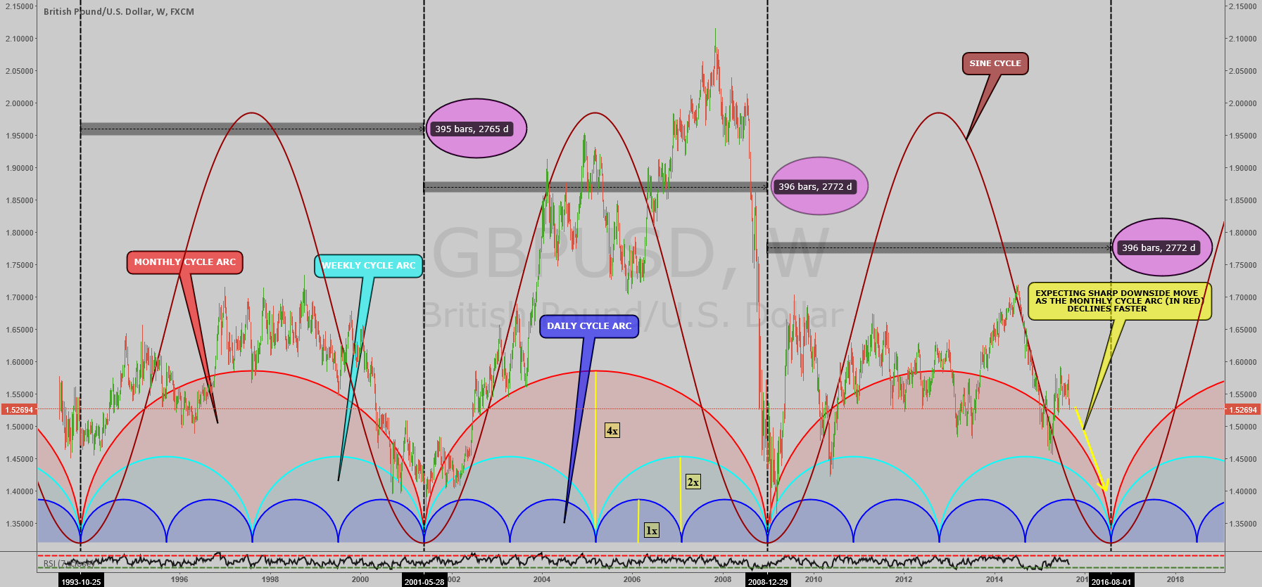GBPUSD: LONG TERM OUTLOOK USING TIME CYCLES ON WEEKLY CHART !!!