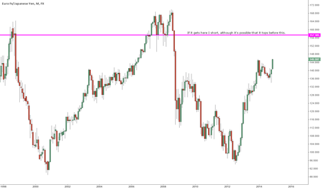 EURJPY: EURJPY BULLISH, heres potential target and reverse.