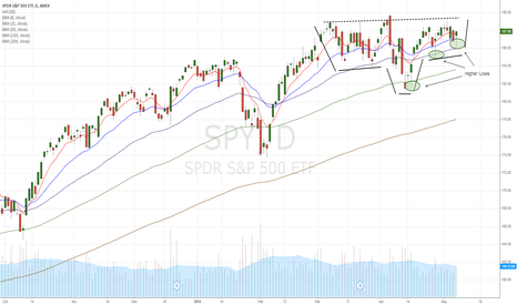 SPY: SPY inverse Head and Shoulders, higher lows