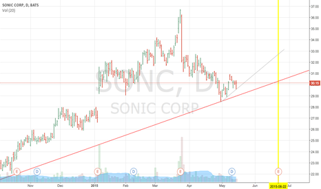 SONC: holding the trendline nice