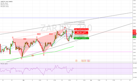 ZARJPY: Going short