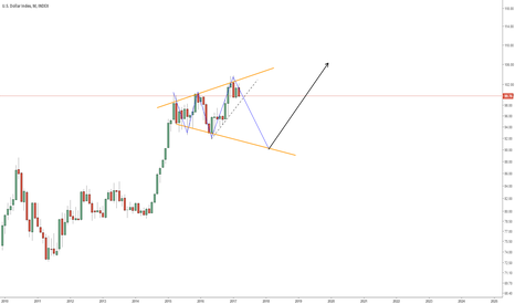 DXY: LONG TERM VIEW