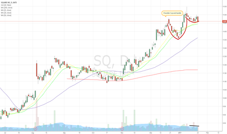 SQ: Cup & Handle ???
