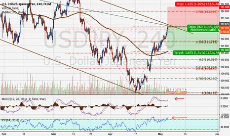 USDJPY: USDJPY Short off Upper Trendline