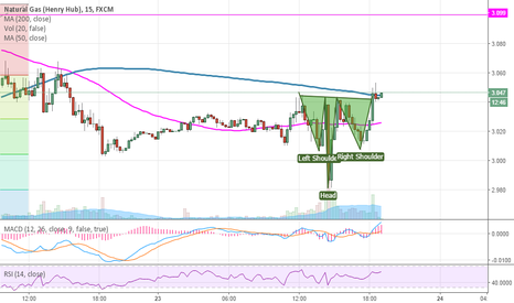 NGAS: Buy Short term at 3.045