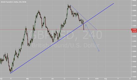 GBPUSD: GBPUSD broke Daiily trendline