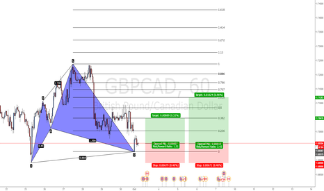 GBPCAD: GBPCAD Bull Cypher