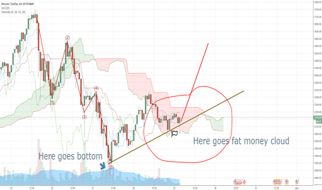 BTCUSD: BTC/USD Profit clouds