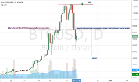 BTCUSD: Time To Reverse Trend.