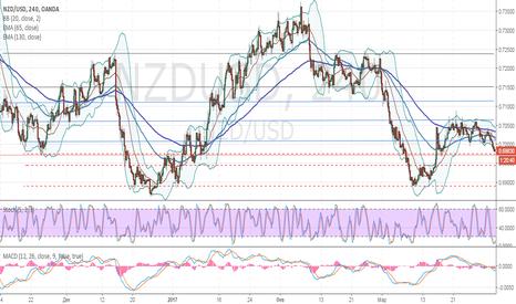 NZDUSD: NZD/USD: нисходящая тенденция сохраняется