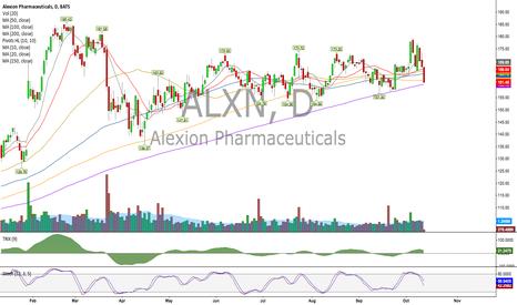 ALXN: Watchlist: Alexion - $ALXN