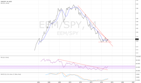 EEM/SPY: EEM/SPY breaking out