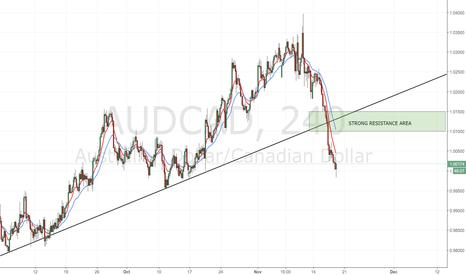 AUDCAD: AUD/CAD: waiting price signal in 1,100 area