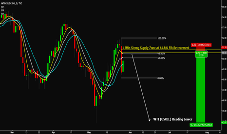 USOIL: WTI (USOIL) - Heading lower