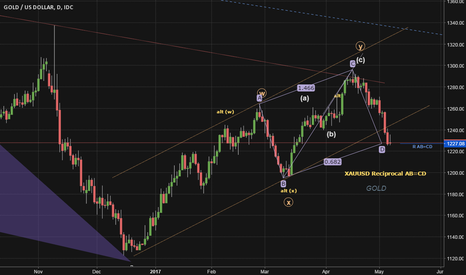 XAUUSD: Reciprocal AB=CD inside what's probably a channel