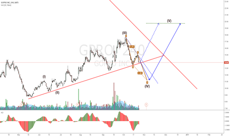 GPRO: GOPRO hitting the trendline but can retrace more