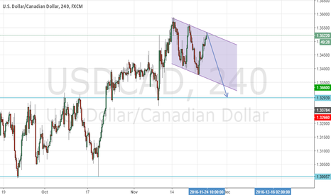 USDCAD: USDCAD Short DownChannel