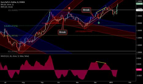 EURUSD: Euro on regression channel