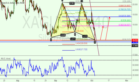 XAGUSD: Butterfly pattern completes in silver