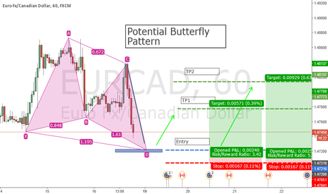 EURCAD: Potential Bullish Butterfly Pattern