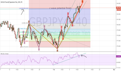 GBPJPY: GBP/JPY Correction coming to the an end