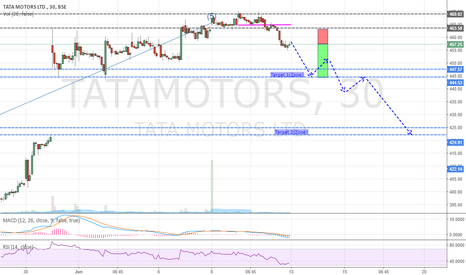 TATAMOTORS: TATA MOTORS - Covering Gap (Sell)