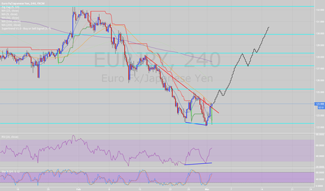EURJPY: This could be EURJPY H4 breakout out of Feb downtrend formation