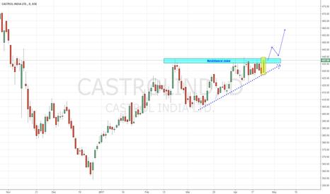 CASTROLIND: Castrol India - Fueling up