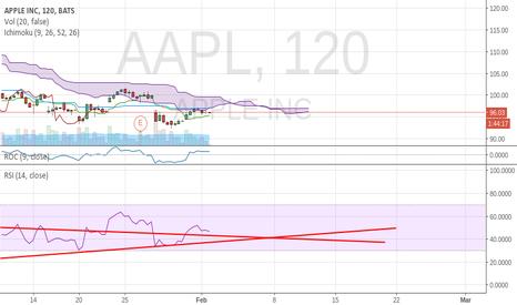 AAPL: short term
