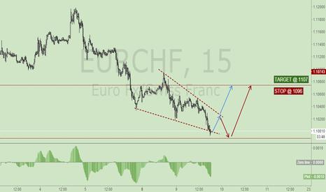 EURCHF: SETUP:EURCHF SHORT-TERM LONG MARKET ORDER @ 1100
