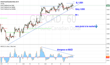 GBPCAD: GBPCAD - trend reversal expected