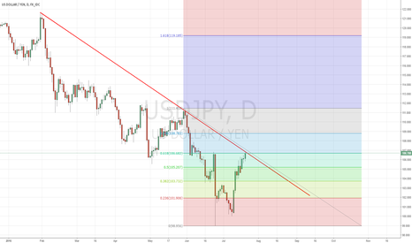 USDJPY: Possible reversal off daily trendline and 61.8 fib on USDJPY
