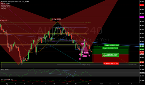 AUDJPY: Small Cypher in progress within Bat
