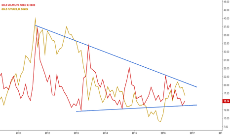 GVZ: $GC_F Gold's volatility index with $XAUSUD imposed