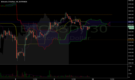 BTCUSD: Three hours till Halvening...
