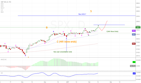 SPX: Coming to the end of my SPX/SPY/SPX500 commentary.