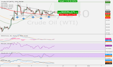 USOIL: Update : Consolidation on WTI almost done
