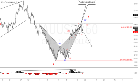 XAUUSD: XAUUSD (GOLD) 1H Chart. Watch for short.
