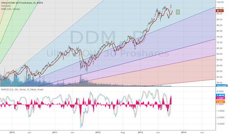 DDM: DDM on its way down