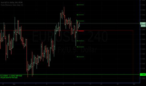 EURUSD: wait at dip retrace for look the bull
