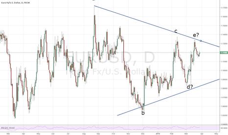 EURUSD: EURUSD Looking to go short below 1.1141