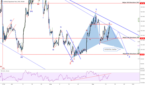 USDJPY: Quick Take: USDJPY - Pre-FOMC, We May See More Retracing